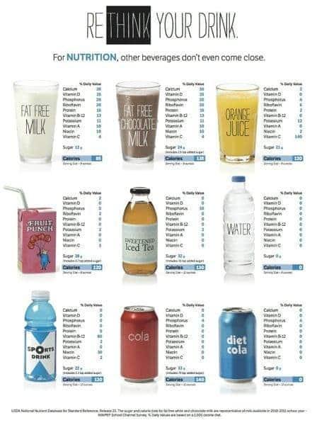 Dairy Nutrition Info - The Lemon Bowl