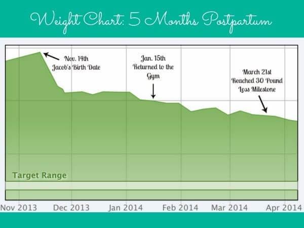 Weight Chart - 5 Months Postpartum